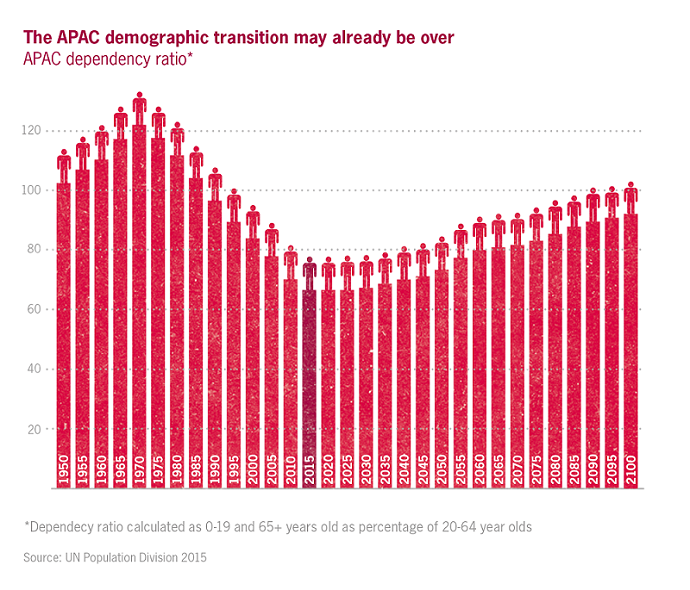 Dependency ratios set to rise in APAC