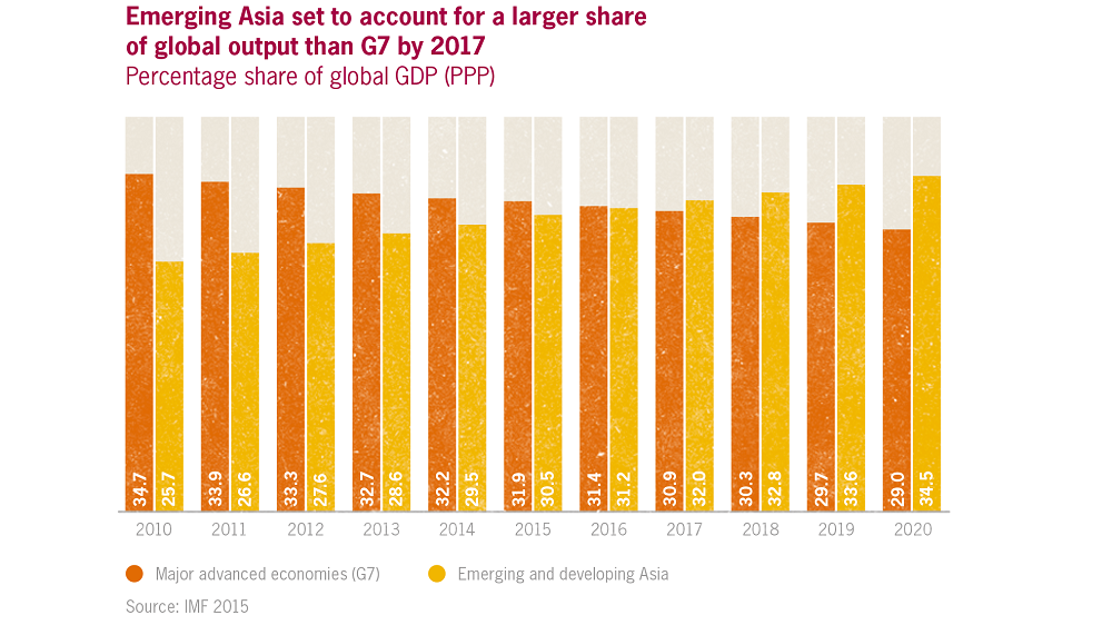 APAC output above global average