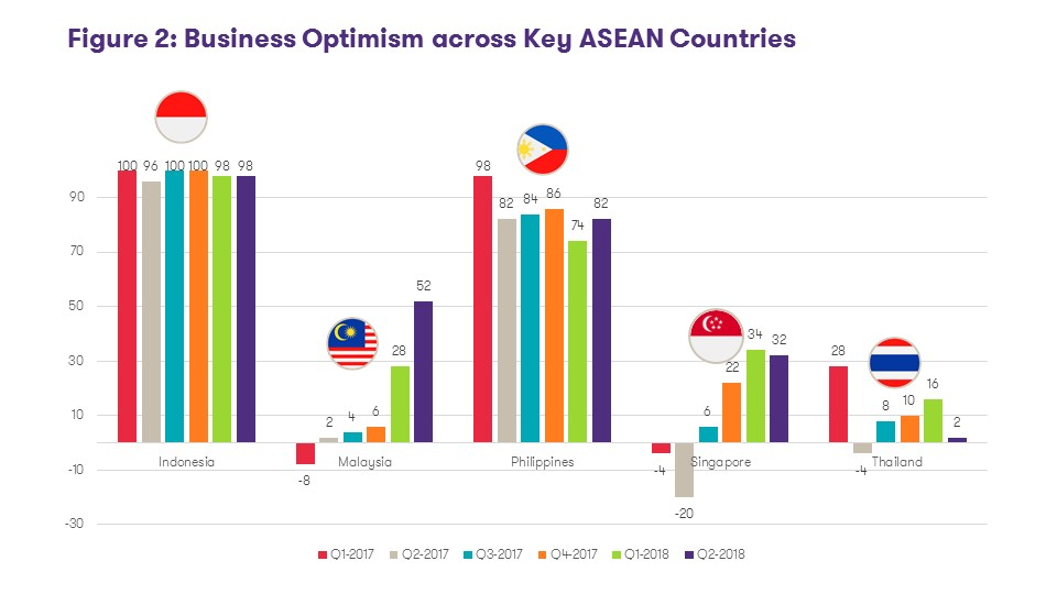 Business Optimism across Key ASEAN Countries