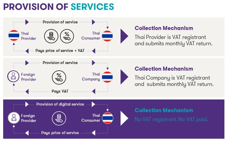 Existing VAT System on Provision of Services