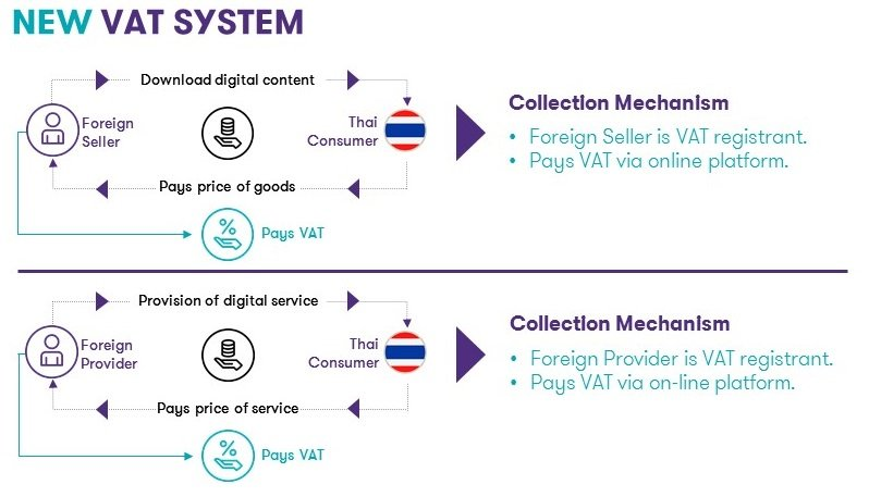 Figure 3: New VAT System on the Digital Economy