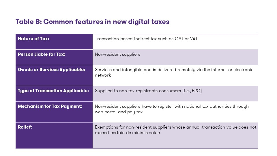 Common features in new digital taxes